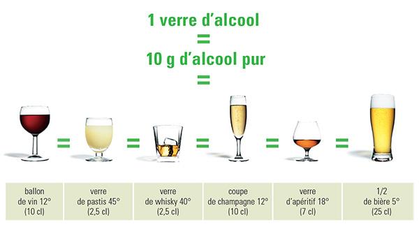 Equivalence-alcool_large