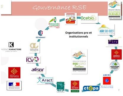 Membres-du-COPIL-RSE-Agro